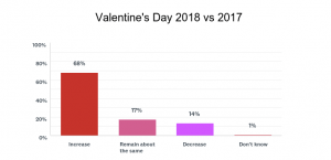 68 Percent of Florists Report Increased Valentine's Day Sales
